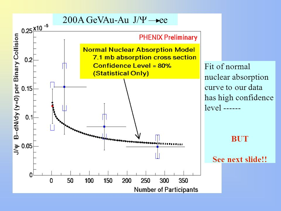 200A GeVAu-Au J/ ee Fit of normal nuclear absorption curve to our data has high confidence level ------ BUT See next slide!!