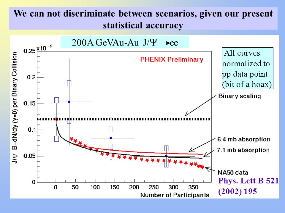 We can not discriminate between scenarios, given our present statistical accuracy 200A GeVAu-Au J/ ee Phys. Lett B 521 (2002) 195 All curves normalize