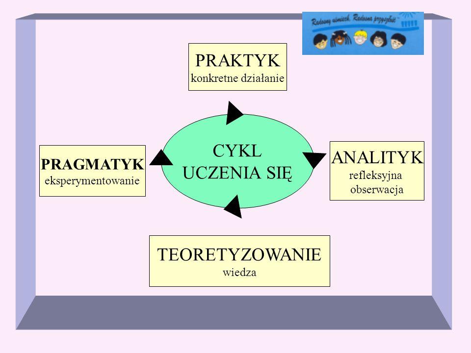 CYKL UCZENIA SIĘ ANALITYK refleksyjna obserwacja PRAKTYK konkretne działanie PRAGMATYK eksperymentowanie TEORETYZOWANIE wiedza