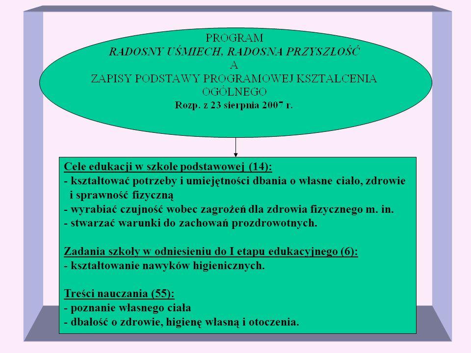 Cele edukacji w szkole podstawowej (14): - kształtować potrzeby i umiejętności dbania o własne ciało, zdrowie i sprawność fizyczną - wyrabiać czujność