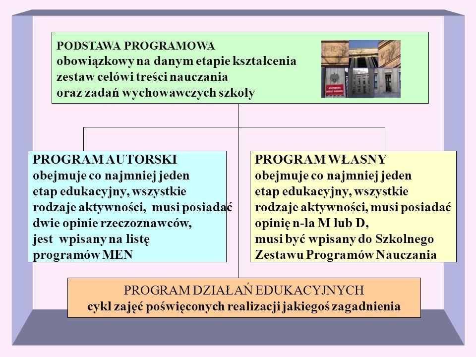 PODSTAWA PROGRAMOWA obowiązkowy na danym etapie kształcenia zestaw celówi treści nauczania oraz zadań wychowawczych szkoły PROGRAM AUTORSKI obejmuje c