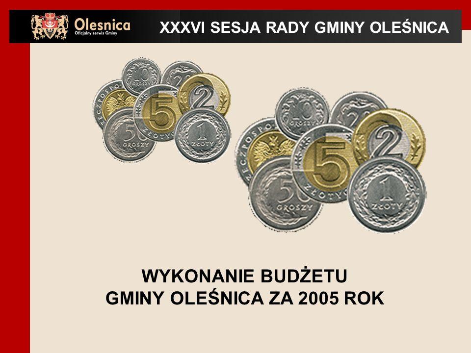 Uchwała Nr XXI/149/05 Rady Gminy Oleśnica z dnia 18 stycznia 2005 roku w sprawie budżetu gminy na rok 2005 określiła wielkość dochodów na kwotę 20.855.594 zł i wydatków na kwotę 23.523.594 zł oraz deficyt budżetu na kwotę 2.668.000 zł.