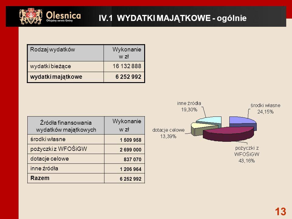 IV.1 WYDATKI MAJĄTKOWE - ogólnie Źródła finansowania wydatków majątkowych Wykonanie w zł środki własne 1 509 958 pożyczki z WFOŚiGW 2 699 000 dotacje celowe 837 070 inne źródła 1 206 964 Razem 6 252 992 Rodzaj wydatkówWykonanie w zł wydatki bieżące16 132 888 wydatki majątkowe6 252 992 13