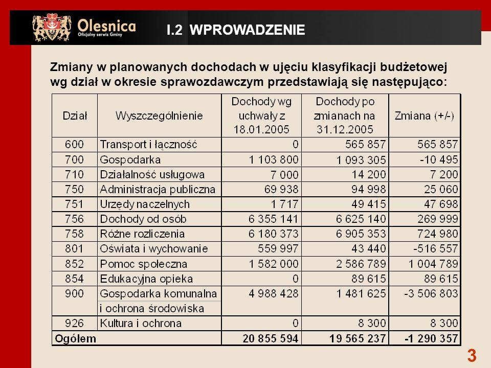 Uwzględniając zmiany w wielkościach planowanych: -dochody wykonano w 104,3%, -wydatki w 91,3% oraz -zmniejszono deficyt budżetowy o 3.050.122zł do wysokości 1 989 878.