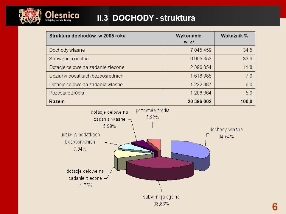 Struktura dochodów w 2005 rokuWykonanie w zł Wskaźnik % Dochody własne7 045 45934,5 Subwencja ogólna6 905 35333,9 Dotacje celowe na zadanie zlecone2 396 85411,8 Udział w podatkach bezpośrednich1 618 9857,9 Dotacje celowe na zadania własne1 222 3876,0 Pozostałe źródła1 206 9645,9 Razem20 396 002100,0 II.3 DOCHODY - struktura 6