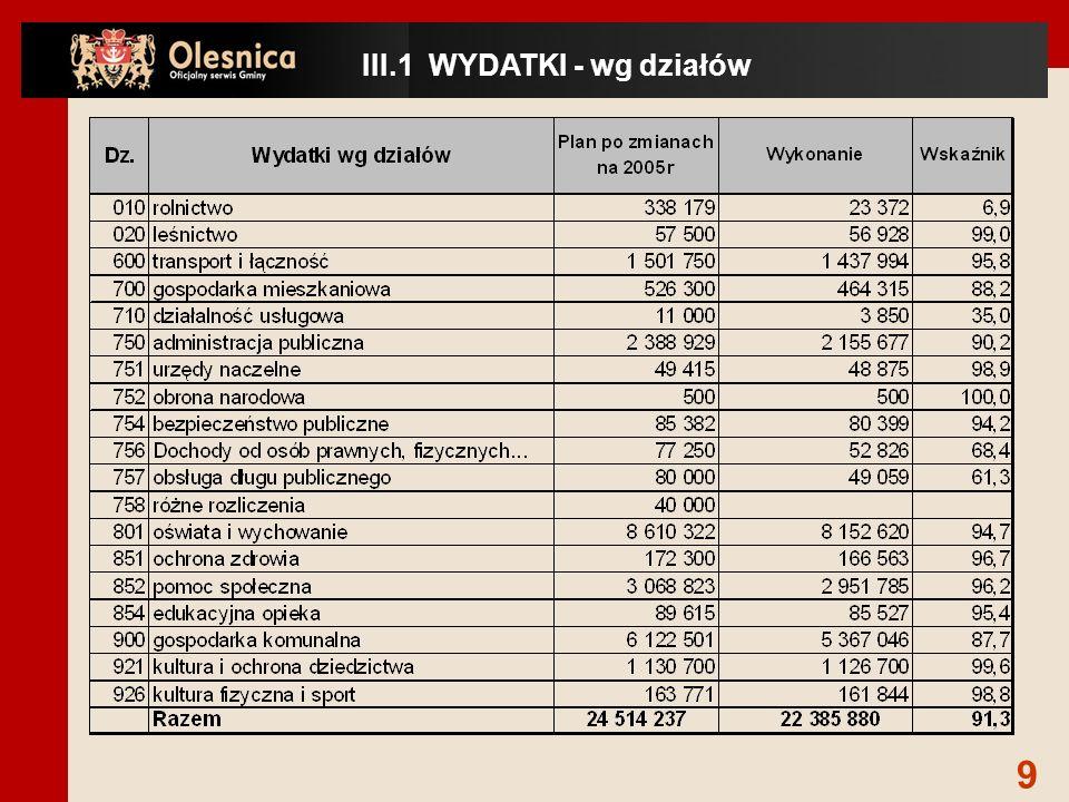 www.olesnica.wroc.pl Na podstawie sprawozdania z wykonania budżetu Gminy Oleśnica za 2005 rok.