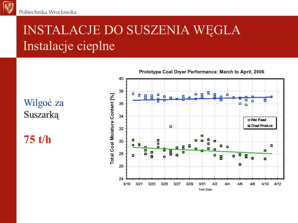 INSTALACJE DO SUSZENIA WĘGLA Instalacje cieplne Wilgoć za Suszarką 75 t/h