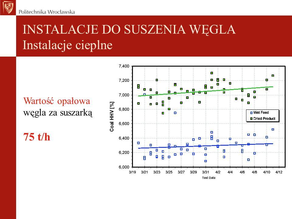 Wartość opałowa węgla za suszarką 75 t/h INSTALACJE DO SUSZENIA WĘGLA Instalacje cieplne
