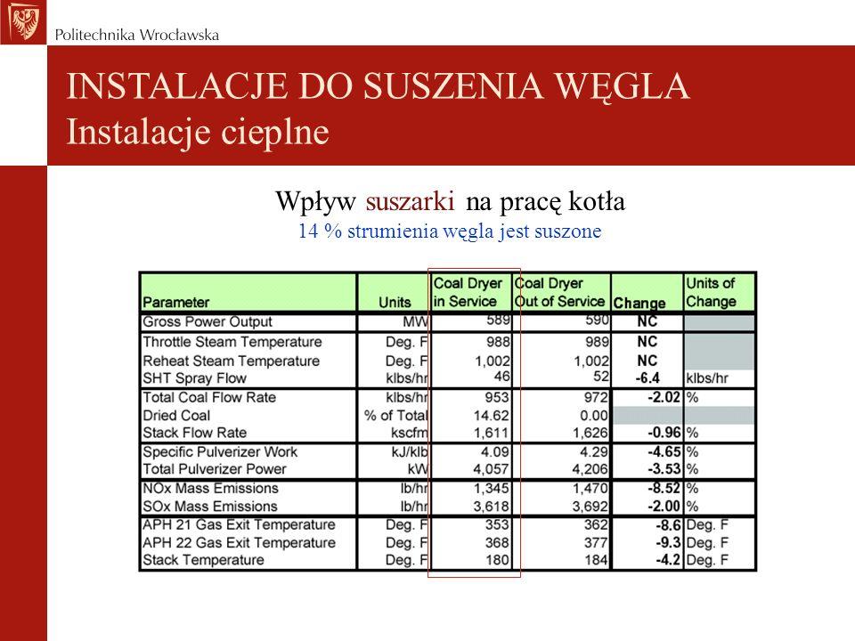 INSTALACJE DO SUSZENIA WĘGLA Instalacje cieplne Wpływ suszarki na pracę kotła 14 % strumienia węgla jest suszone