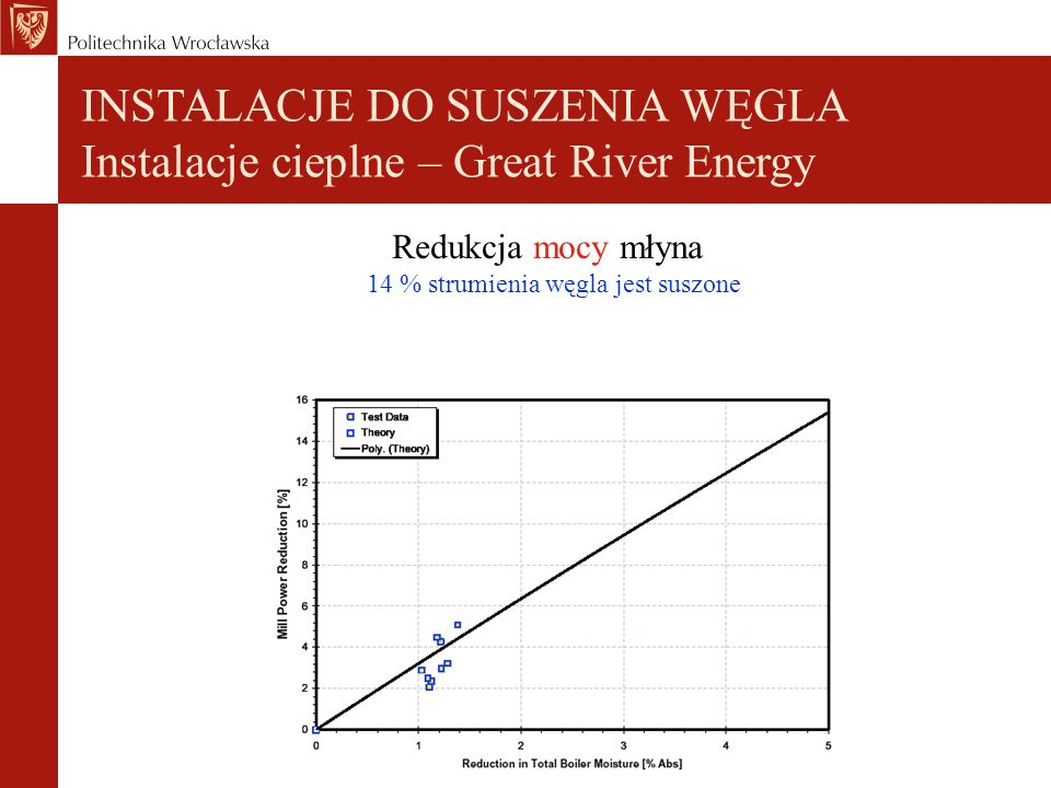 Redukcja mocy młyna 14 % strumienia węgla jest suszone INSTALACJE DO SUSZENIA WĘGLA Instalacje cieplne – Great River Energy
