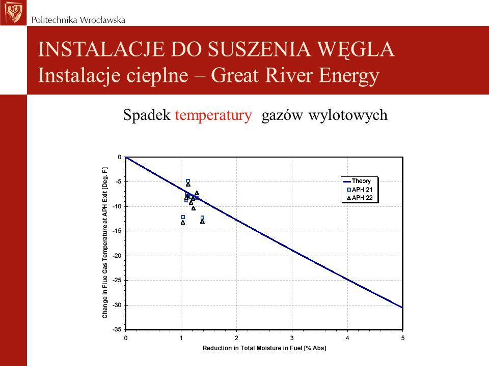 Spadek temperatury gazów wylotowych INSTALACJE DO SUSZENIA WĘGLA Instalacje cieplne – Great River Energy