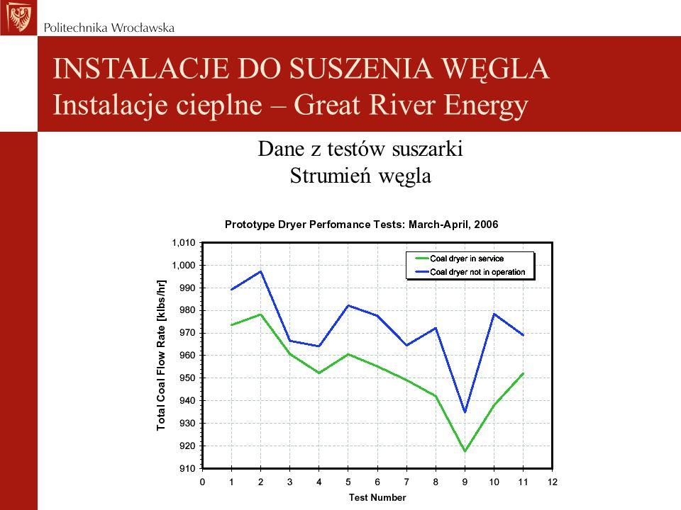 Dane z testów suszarki Strumień węgla INSTALACJE DO SUSZENIA WĘGLA Instalacje cieplne – Great River Energy