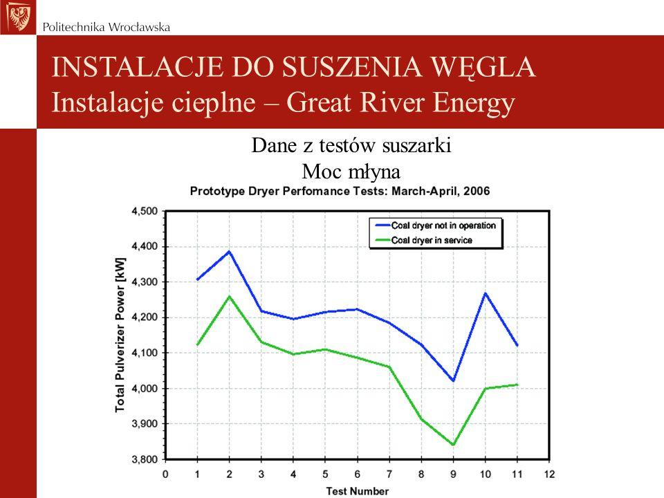 Dane z testów suszarki Moc młyna INSTALACJE DO SUSZENIA WĘGLA Instalacje cieplne – Great River Energy