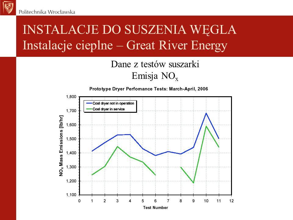 INSTALACJE DO SUSZENIA WĘGLA Instalacje cieplne – Great River Energy Dane z testów suszarki Emisja NO x