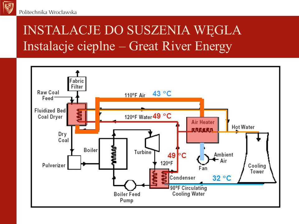 43 C 49 C 32 C INSTALACJE DO SUSZENIA WĘGLA Instalacje cieplne – Great River Energy