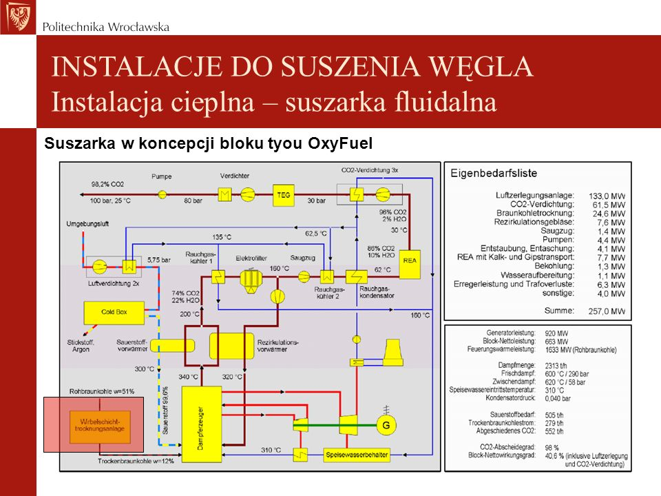 INSTALACJE DO SUSZENIA WĘGLA Instalacja cieplna – suszarka fluidalna Suszarka w koncepcji bloku tyou OxyFuel