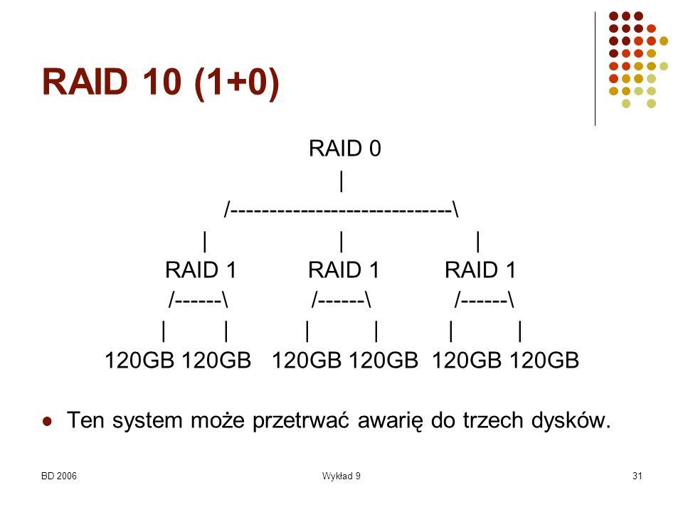 BD 2006Wykład 931 RAID 10 (1+0) RAID 0 | /-----------------------------\ ||| RAID 1 RAID 1 RAID 1 /------\ /------\ /------\ | | | 120GB 120GB 120GB T