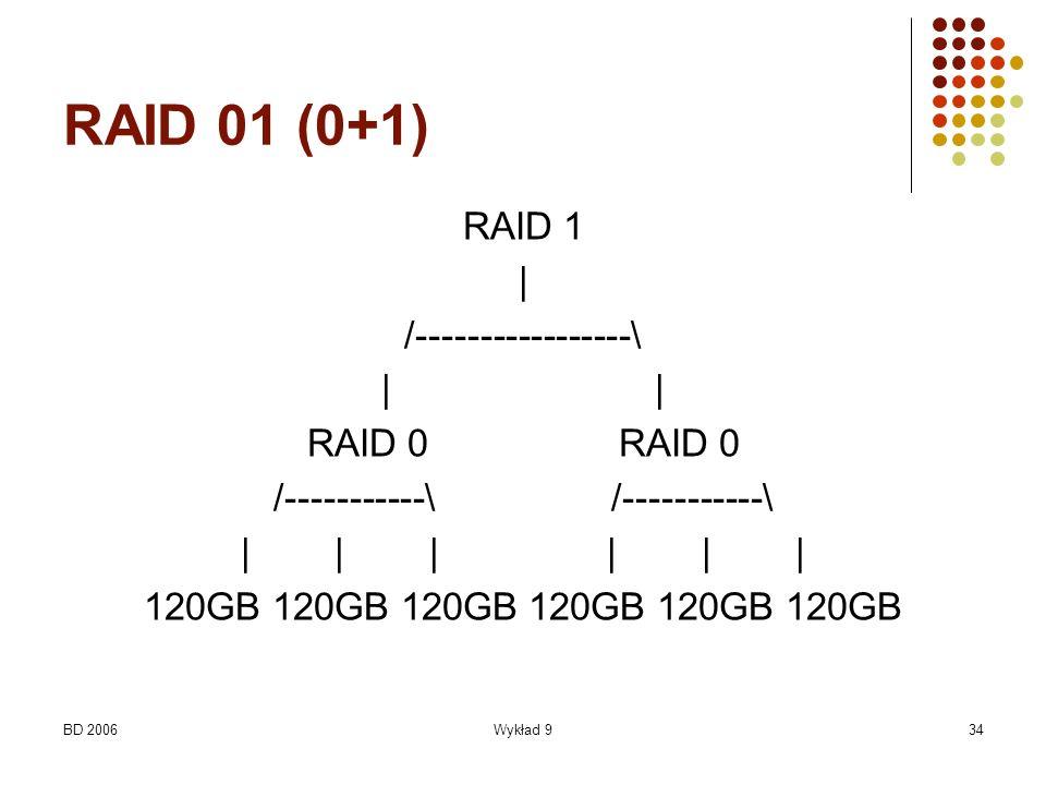 BD 2006Wykład 934 RAID 01 (0+1) RAID 1 | /-----------------\ | RAID 0 /-----------\ | | | 120GB 120GB 120GB