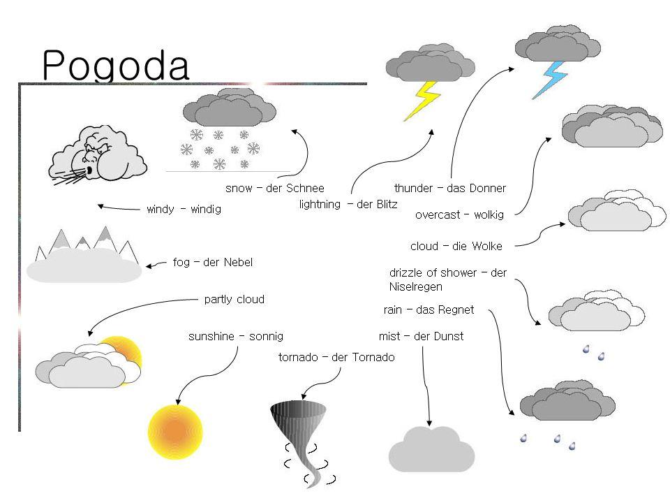 Pogoda windy - windig snow – der Schnee tornado – der Tornado lightning – der Blitz thunder – das Donner fog – der Nebel partly cloud sunshine - sonni