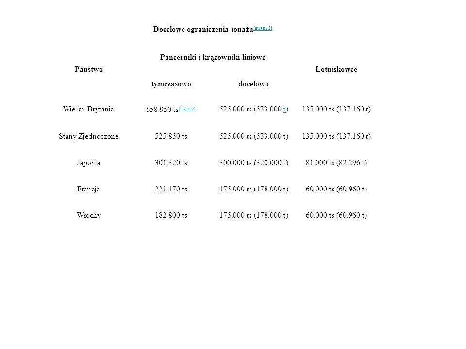 Docelowe ograniczenia tonażu [uwaga 2] [uwaga 2] Państwo Pancerniki i krążowniki liniowe Lotniskowce tymczasowodocelowo Wielka Brytania 558 950 ts [uw