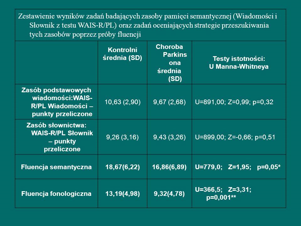 Zestawienie wyników zadań badających zasoby pamięci semantycznej (Wiadomości i Słownik z testu WAIS-R/PL) oraz zadań oceniających strategie przeszukiw