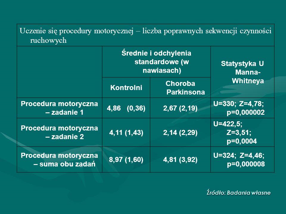 Uczenie się procedury motorycznej – liczba poprawnych sekwencji czynności ruchowych Średnie i odchylenia standardowe (w nawiasach) Statystyka U Manna-