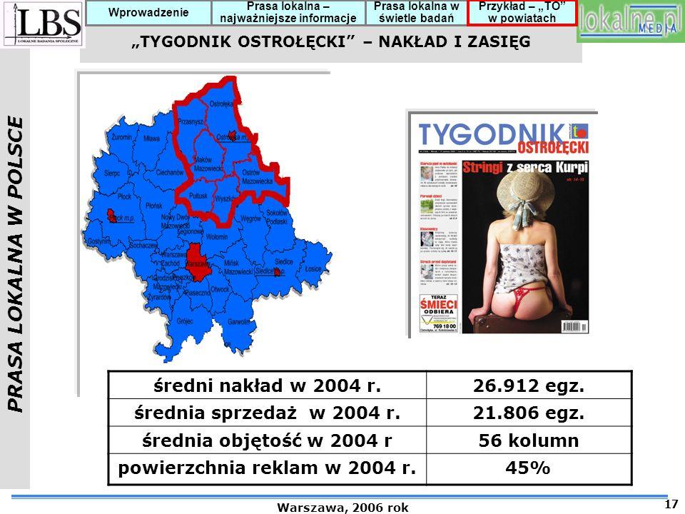 PRASA LOKALNA W POLSCE Warszawa, 2006 rok 17 Prasa lokalna – najważniejsze informacje Prasa lokalna w świetle badań Przykład – TO w powiatach Wprowadzenie średni nakład w 2004 r.26.912 egz.