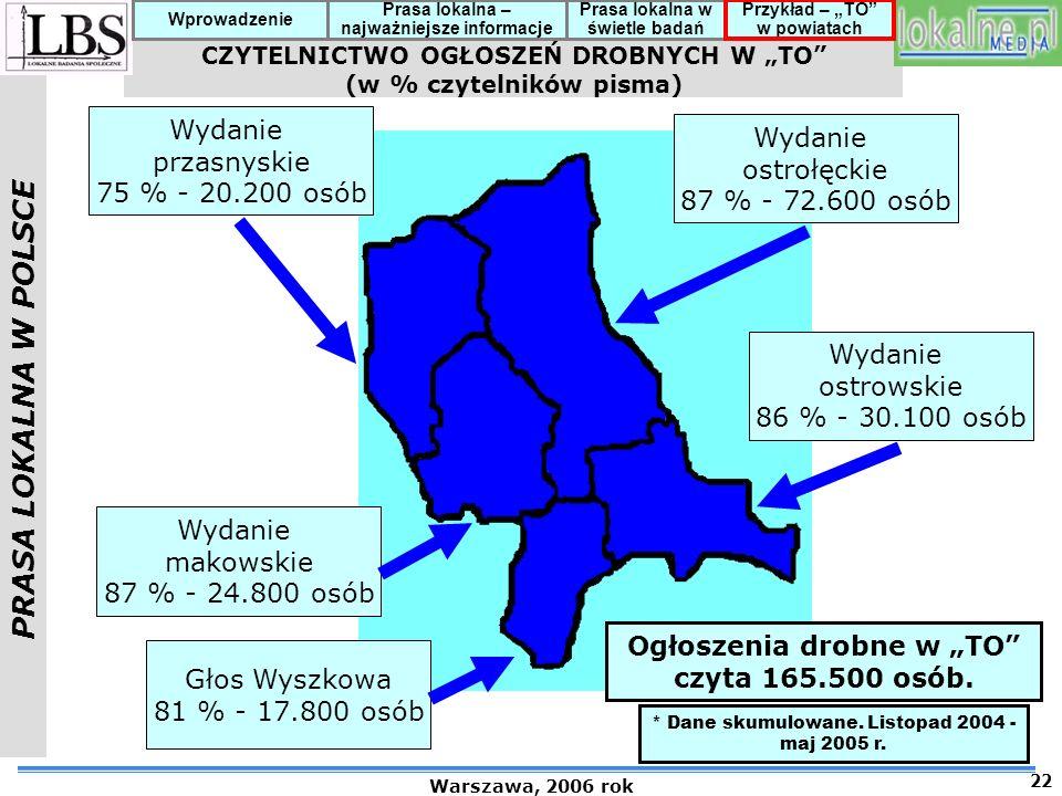 PRASA LOKALNA W POLSCE Warszawa, 2006 rok 22 Prasa lokalna – najważniejsze informacje Prasa lokalna w świetle badań Przykład – TO w powiatach Wprowadzenie CZYTELNICTWO OGŁOSZEŃ DROBNYCH W TO (w % czytelników pisma) Wydanie przasnyskie 75 % - 20.200 osób Wydanie makowskie 87 % - 24.800 osób Wydanie ostrołęckie 87 % - 72.600 osób Wydanie ostrowskie 86 % - 30.100 osób Głos Wyszkowa 81 % - 17.800 osób Ogłoszenia drobne w TO czyta 165.500 osób.