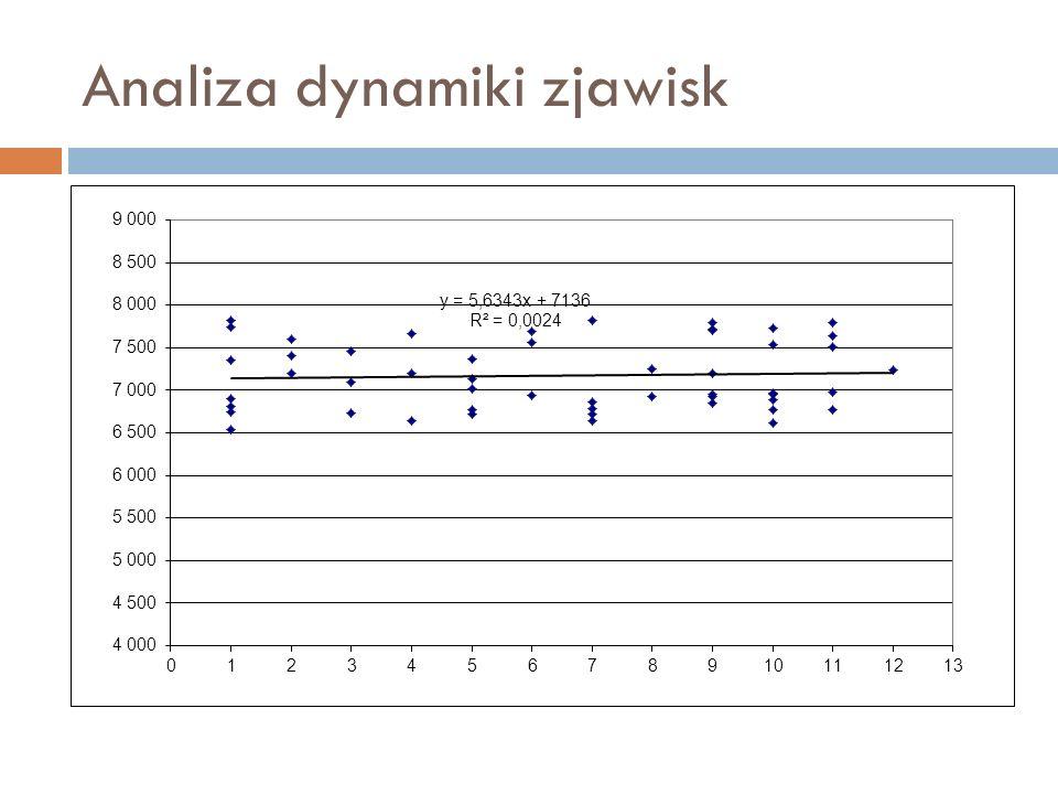 Analiza dynamiki zjawisk
