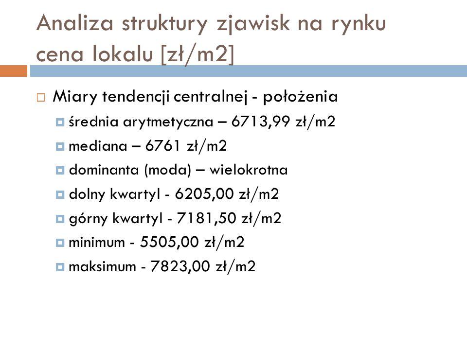 Analiza struktury zjawisk na rynku cena lokalu [zł/m2] Miary rozproszenia – zmienności odchylenie standardowe – 626,77 zł/m2 współczynnik zmienności - 9,335250 % Miary asymetrii i kurtozy skośność - -0,109886 kurtoza - -0,972696