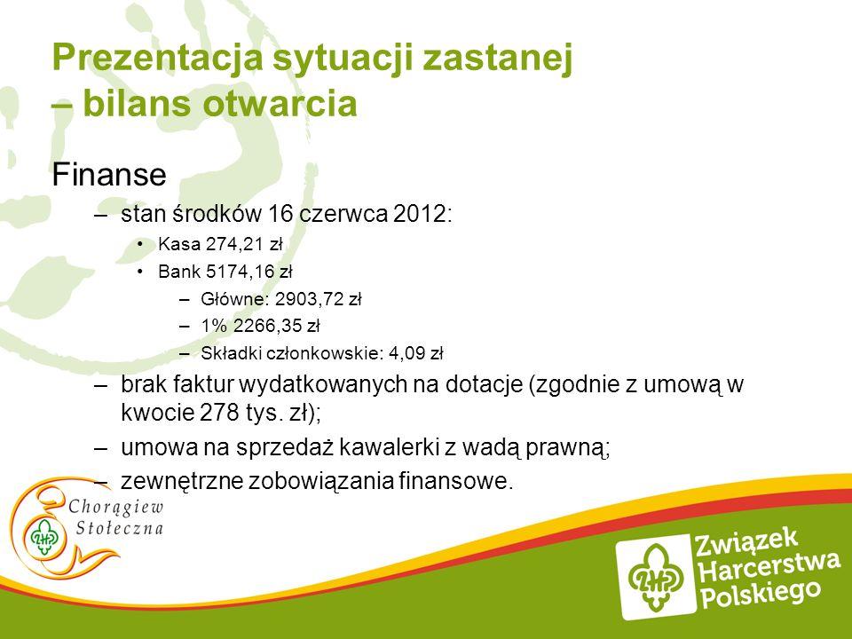 Prezentacja sytuacji zastanej – bilans otwarcia Finanse –stan środków 16 czerwca 2012: Kasa 274,21 zł Bank 5174,16 zł –Główne: 2903,72 zł –1% 2266,35