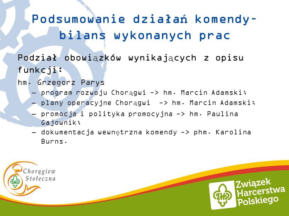 Podsumowanie działań komendy– bilans wykonanych prac Podział obowiązków wynikających z opisu funkcji: hm. Grzegorz Parys –program rozwoju Chorągwi ->