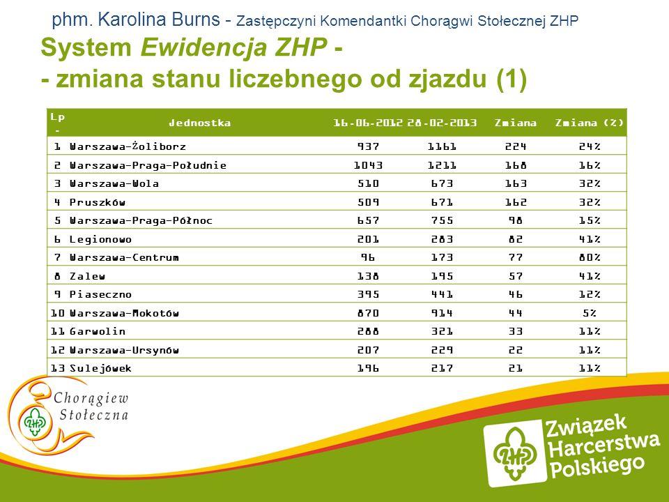 System Ewidencja ZHP - - zmiana stanu liczebnego od zjazdu (1) Lp.Jednostka16.06.201228.02.2013ZmianaZmiana (%) 1Warszawa-Żoliborz937116122424% 2Warsz