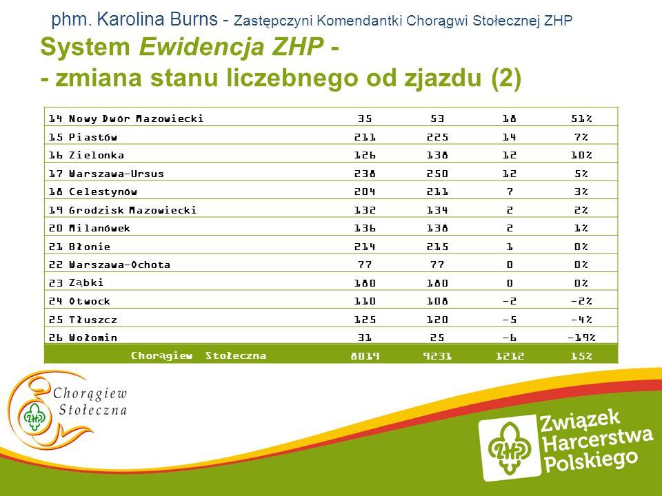 System Ewidencja ZHP - - zmiana stanu liczebnego od zjazdu (2) 14Nowy Dwór Mazowiecki35531851% 15Piastów211225147% 16Zielonka1261381210% 17Warszawa-Ur