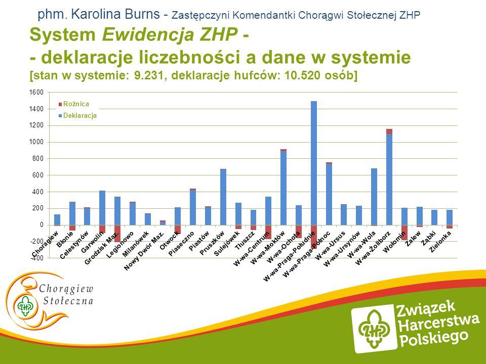 System Ewidencja ZHP - - deklaracje liczebności a dane w systemie [stan w systemie: 9.231, deklaracje hufców: 10.520 osób] phm. Karolina Burns - Zastę