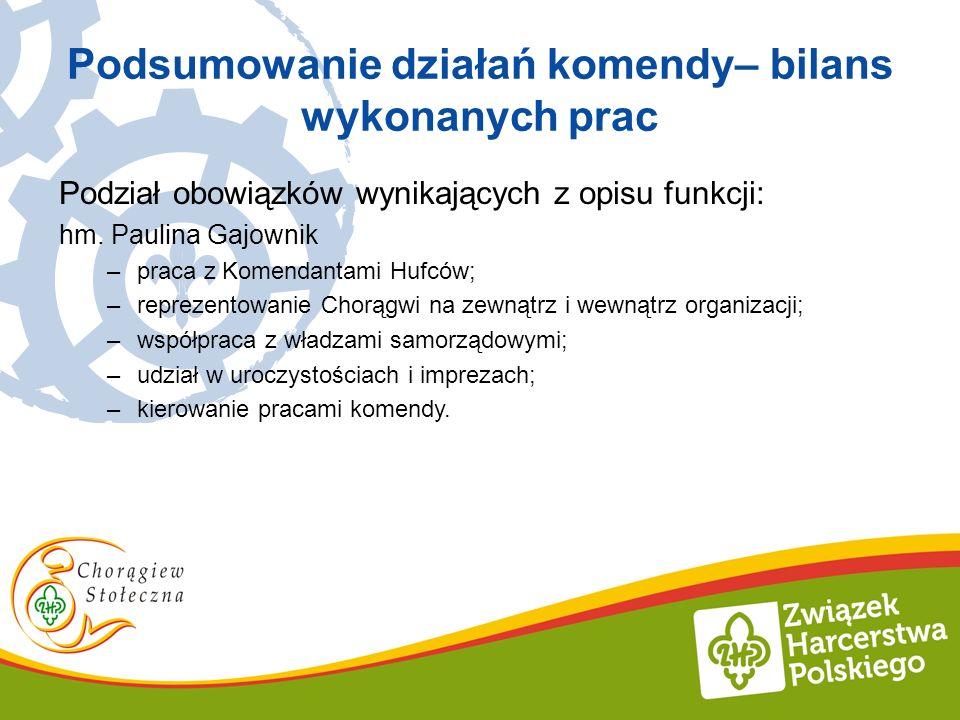 Podsumowanie działań komendy– bilans wykonanych prac Podział obowiązków wynikających z opisu funkcji: hm. Paulina Gajownik –praca z Komendantami Hufcó