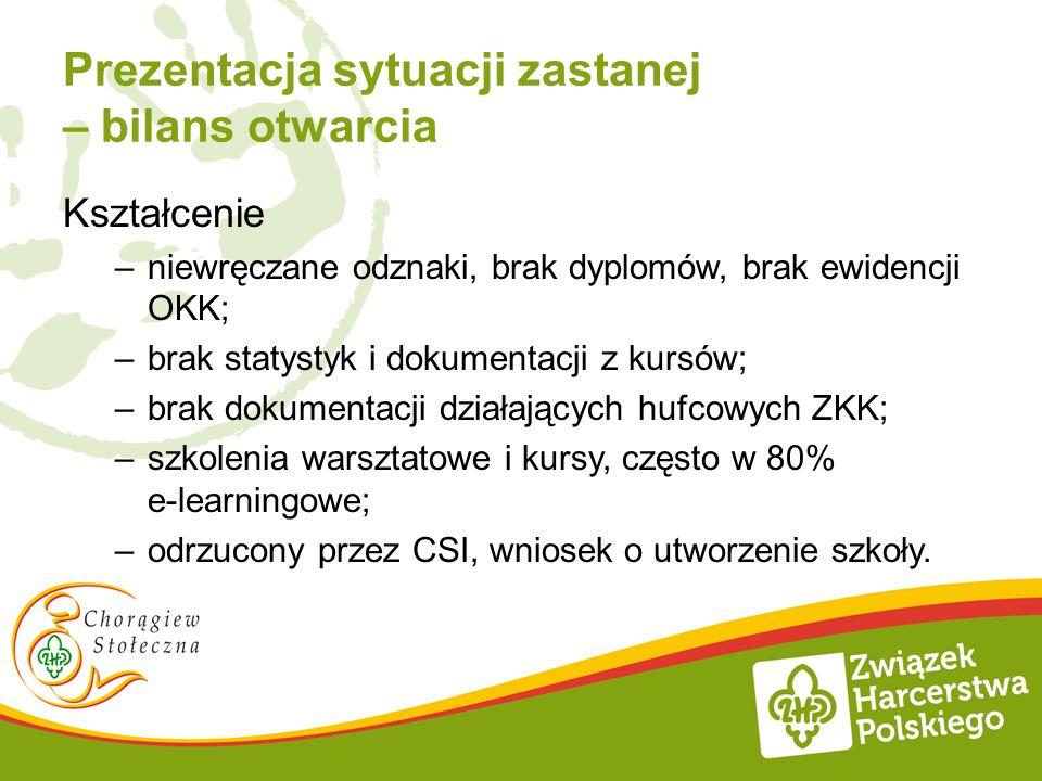 Kierunki działań i zadania na rok 2013