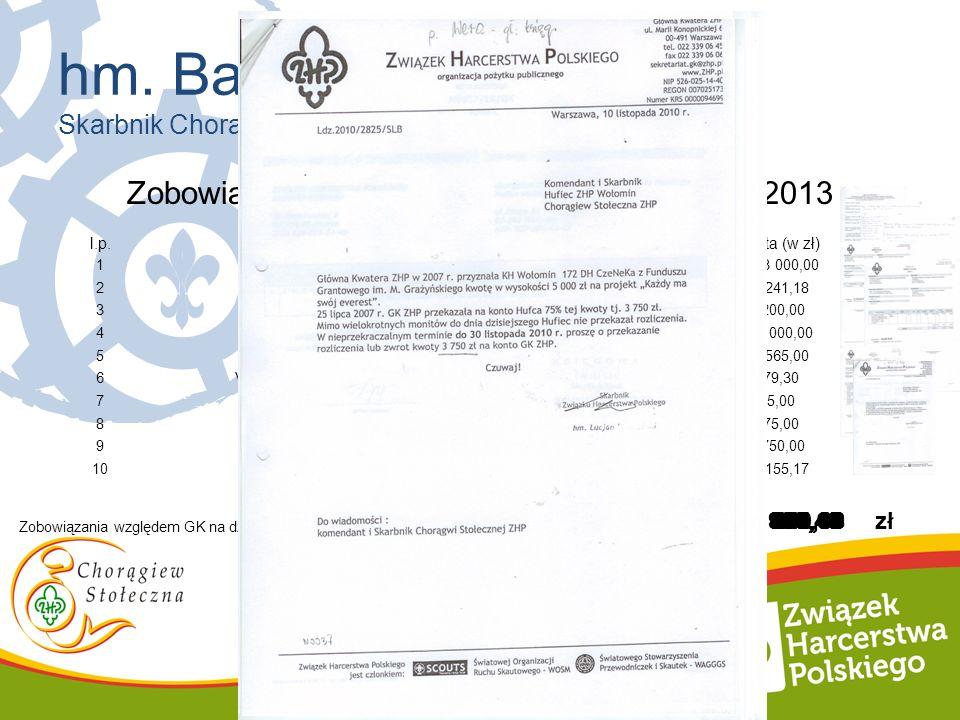 Zobowiązania względem GK na dzień 31.12.2013 l.p.nr. Dokumentu księgowegoz dniaKwota (w zł) 1Za sprzedaż nieruchom. 1 963 000,00 2Pozostałe rozlicz.do