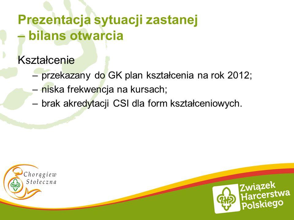 Prezentacja sytuacji zastanej – bilans otwarcia Kształcenie –przekazany do GK plan kształcenia na rok 2012; –niska frekwencja na kursach; –brak akredy