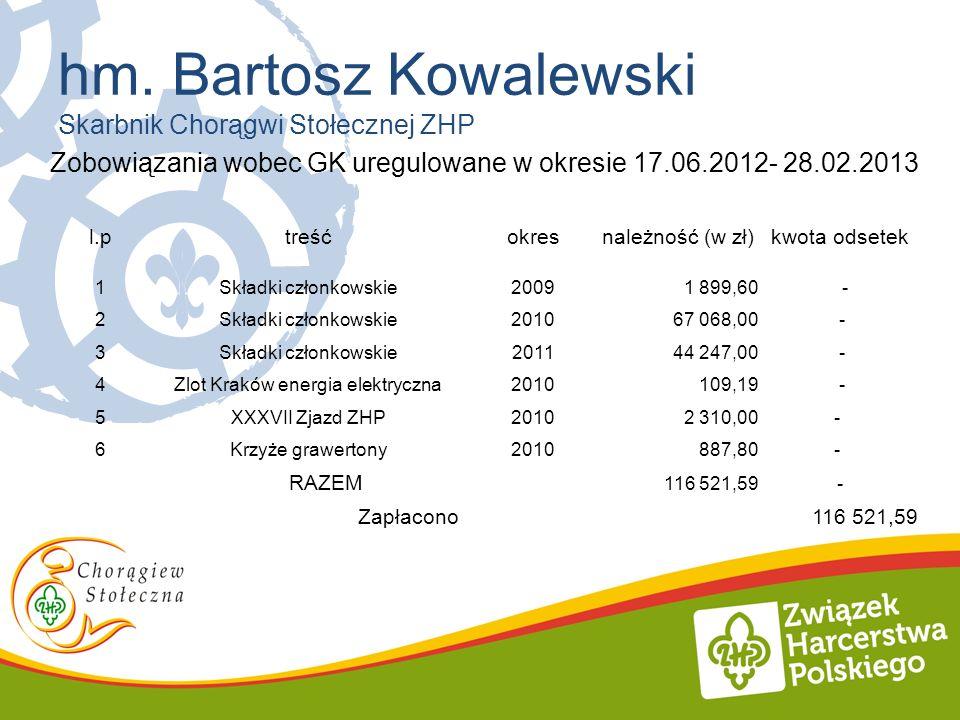 hm. Bartosz Kowalewski Skarbnik Chorągwi Stołecznej ZHP Zobowiązania wobec GK uregulowane w okresie 17.06.2012- 28.02.2013 l.ptreśćokresnależność (w z