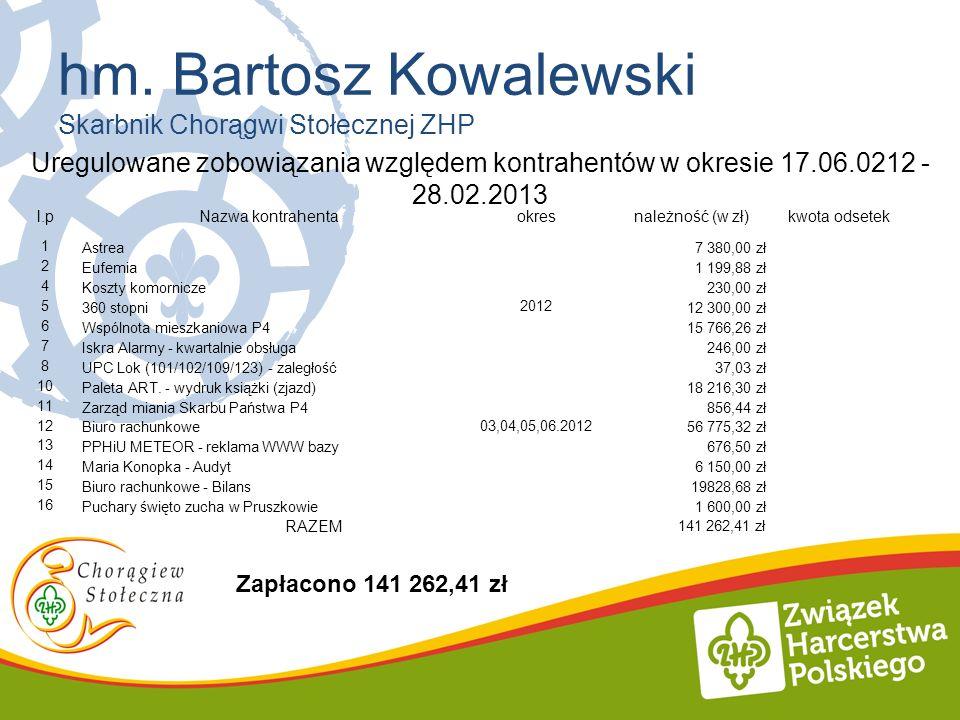 hm. Bartosz Kowalewski Skarbnik Chorągwi Stołecznej ZHP Uregulowane zobowiązania względem kontrahentów w okresie 17.06.0212 - 28.02.2013 l.pNazwa kont