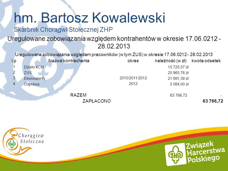hm. Bartosz Kowalewski Skarbnik Chorągwi Stołecznej ZHP Uregulowane zobowiązania względem kontrahentów w okresie 17.06.0212 - 28.02.2013 Uregulowane z