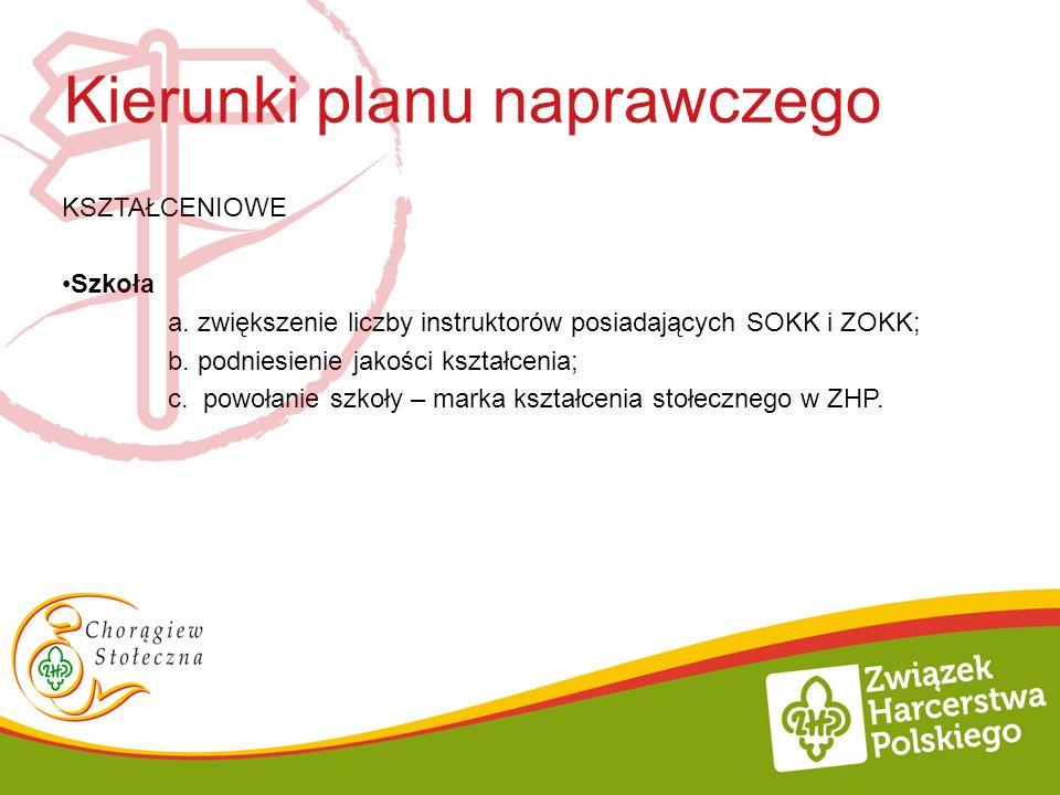 Kierunki planu naprawczego KSZTAŁCENIOWE Szkoła a. zwiększenie liczby instruktorów posiadających SOKK i ZOKK; b. podniesienie jakości kształcenia; c.