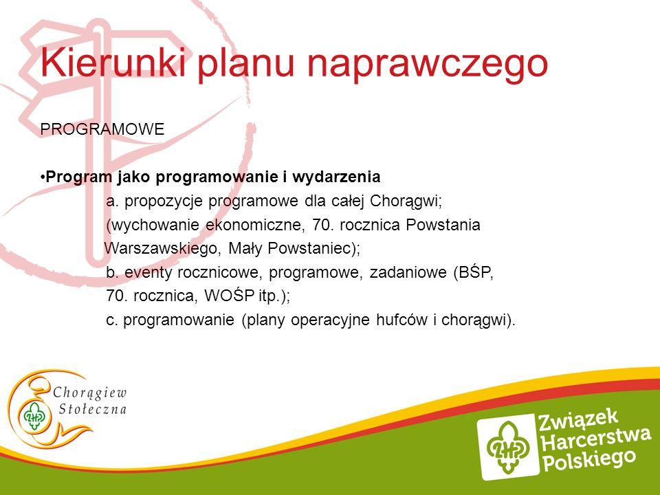 Kierunki planu naprawczego PROGRAMOWE Program jako programowanie i wydarzenia a. propozycje programowe dla całej Chorągwi; (wychowanie ekonomiczne, 70