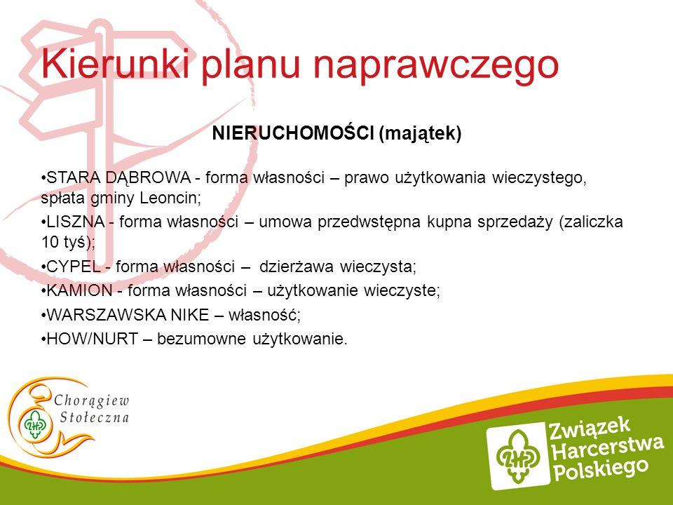 Kierunki planu naprawczego NIERUCHOMOŚCI (majątek) STARA DĄBROWA - forma własności – prawo użytkowania wieczystego, spłata gminy Leoncin; LISZNA - for