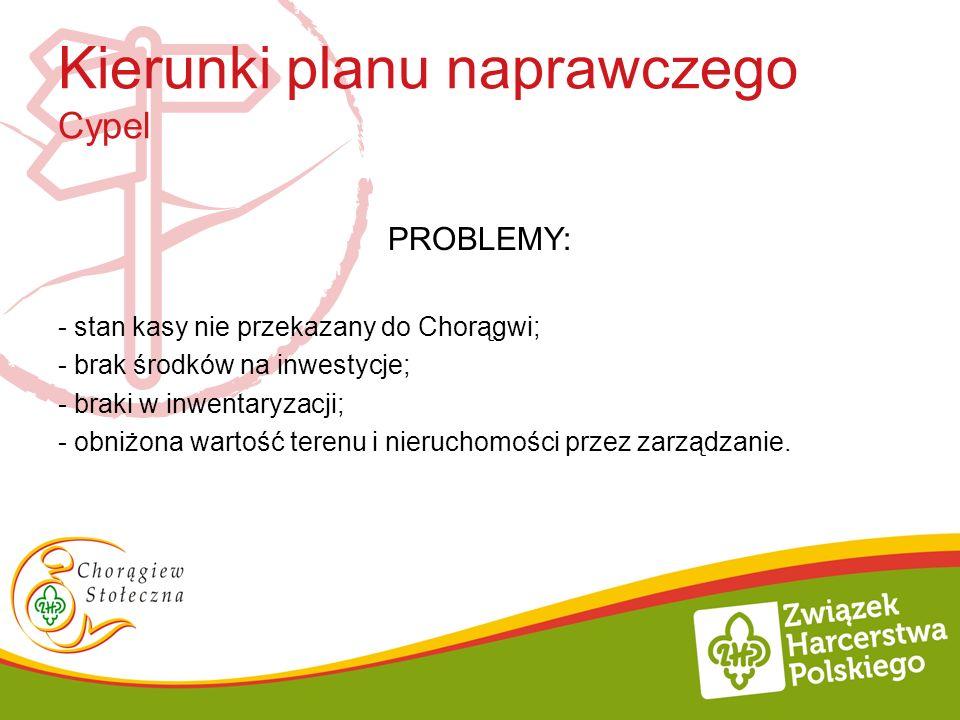 PROBLEMY: - stan kasy nie przekazany do Chorągwi; - brak środków na inwestycje; - braki w inwentaryzacji; - obniżona wartość terenu i nieruchomości pr