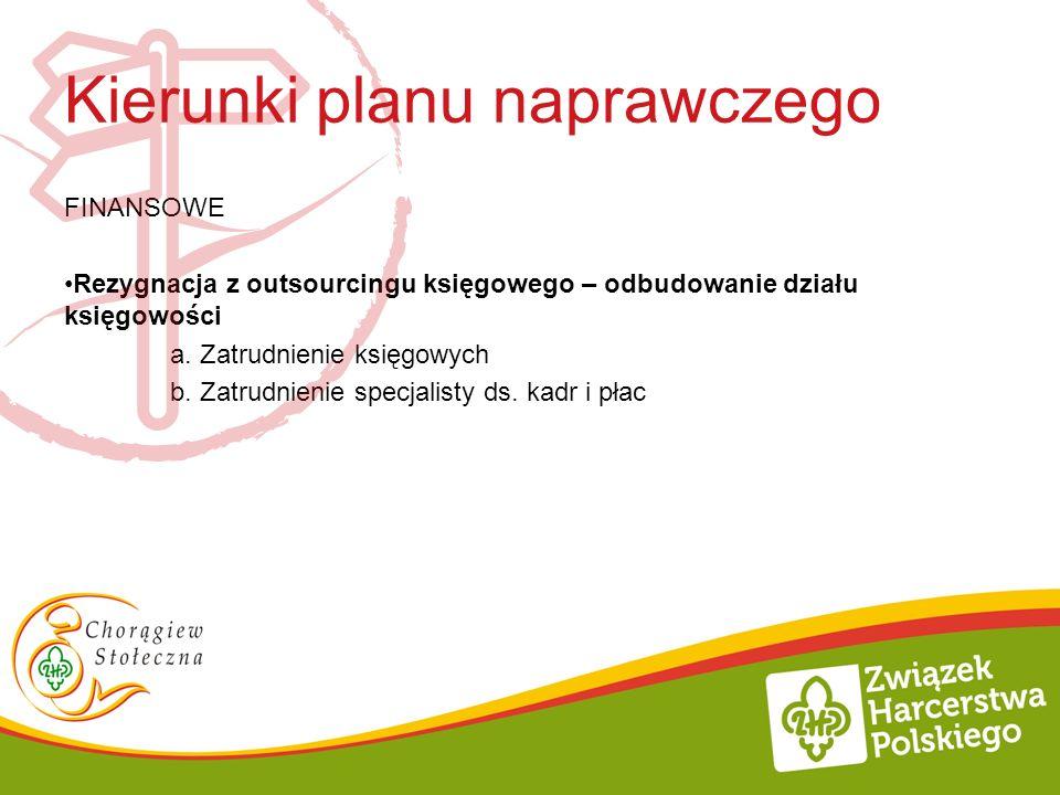 Kierunki planu naprawczego FINANSOWE Rezygnacja z outsourcingu księgowego – odbudowanie działu księgowości a. Zatrudnienie księgowych b. Zatrudnienie