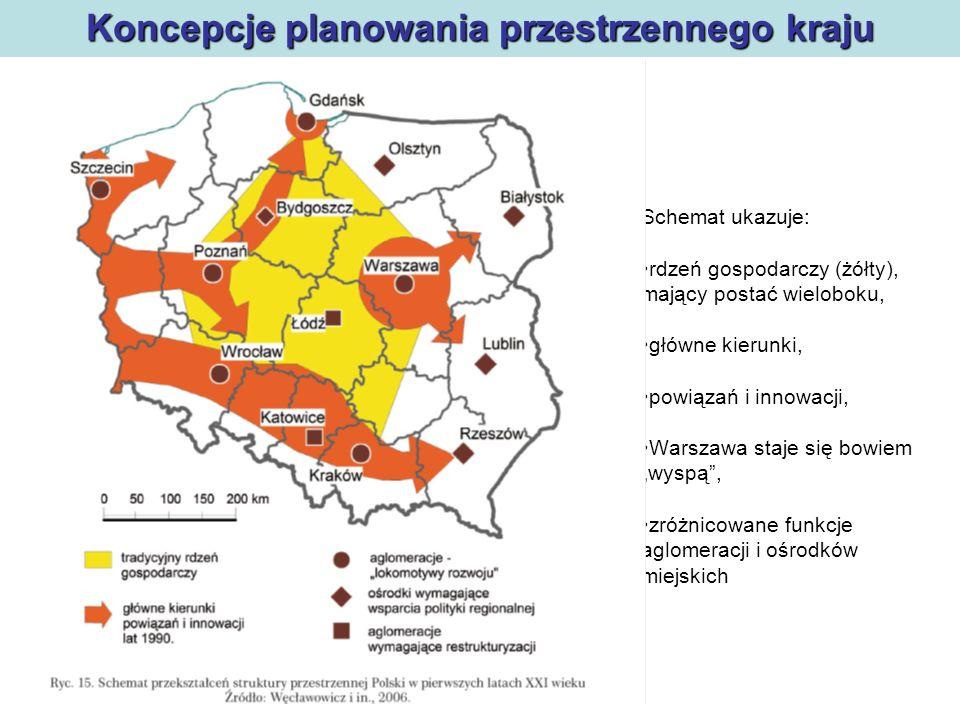 Polityka regionalna Koncepcje planowania przestrzennego kraju Schemat ukazuje: rdzeń gospodarczy (żółty), mający postać wieloboku, główne kierunki, po