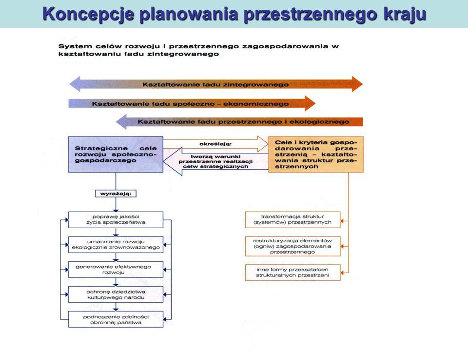 Polityka regionalna Koncepcje planowania przestrzennego kraju Schemat ukazuje: rdzeń gospodarczy (żółty), mający postać wieloboku, główne kierunki, powiązań i innowacji, Warszawa staje się bowiem wyspą, zróżnicowane funkcje aglomeracji i ośrodków miejskich