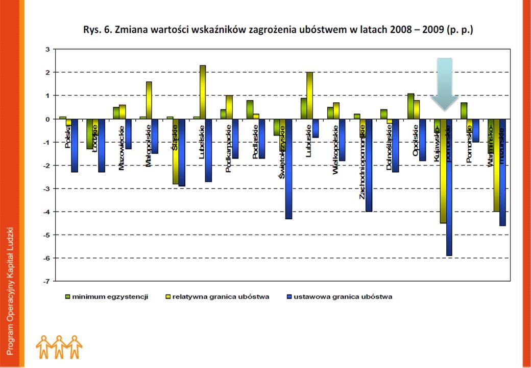 INTEGRACJA SPOŁECZNA: Zagrożenie ubóstwem relatywnym: Polska: 2005r. - 21% 2008r. – 17% Woj..Kuj-pom.: 2007r. – 20,1% 2008r.- 22,9% 2009r. – 18,4 %